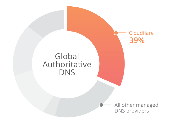 DNS của Cloudflare